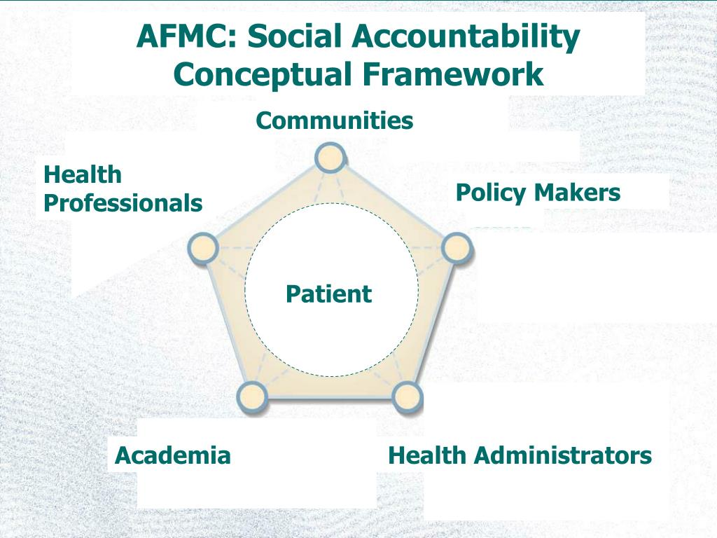 AFMC: Social Accountability Conceptual Framework