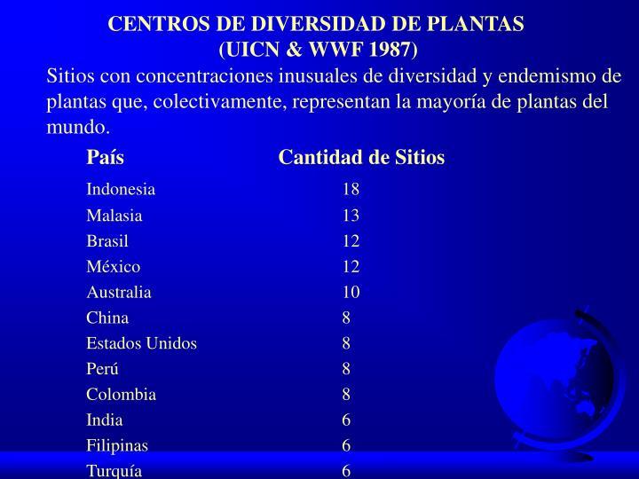 CENTROS DE DIVERSIDAD DE PLANTAS