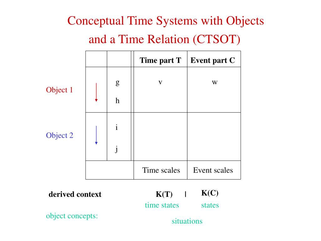 Conceptual Time Systems with Objects