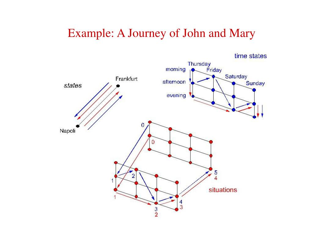 Example: A Journey of John and Mary