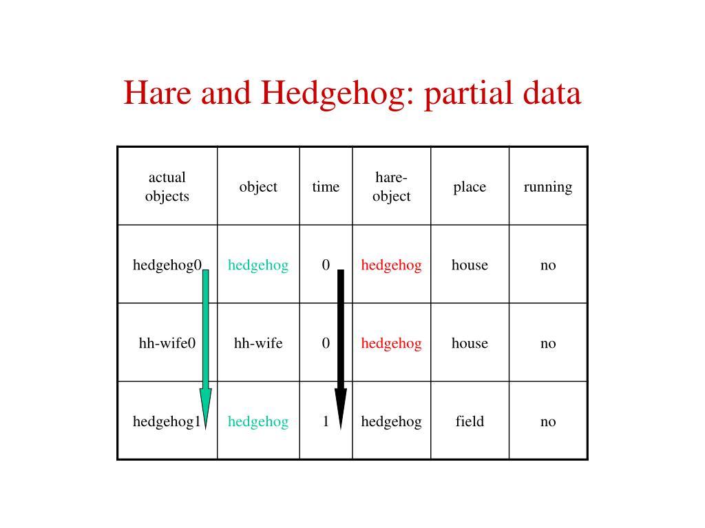 Hare and Hedgehog: partial data
