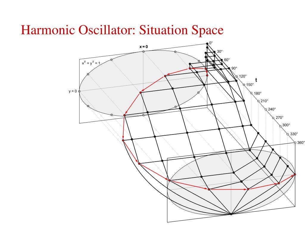 Harmonic Oscillator: Situation Space