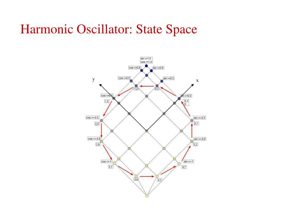 Harmonic Oscillator: State Space