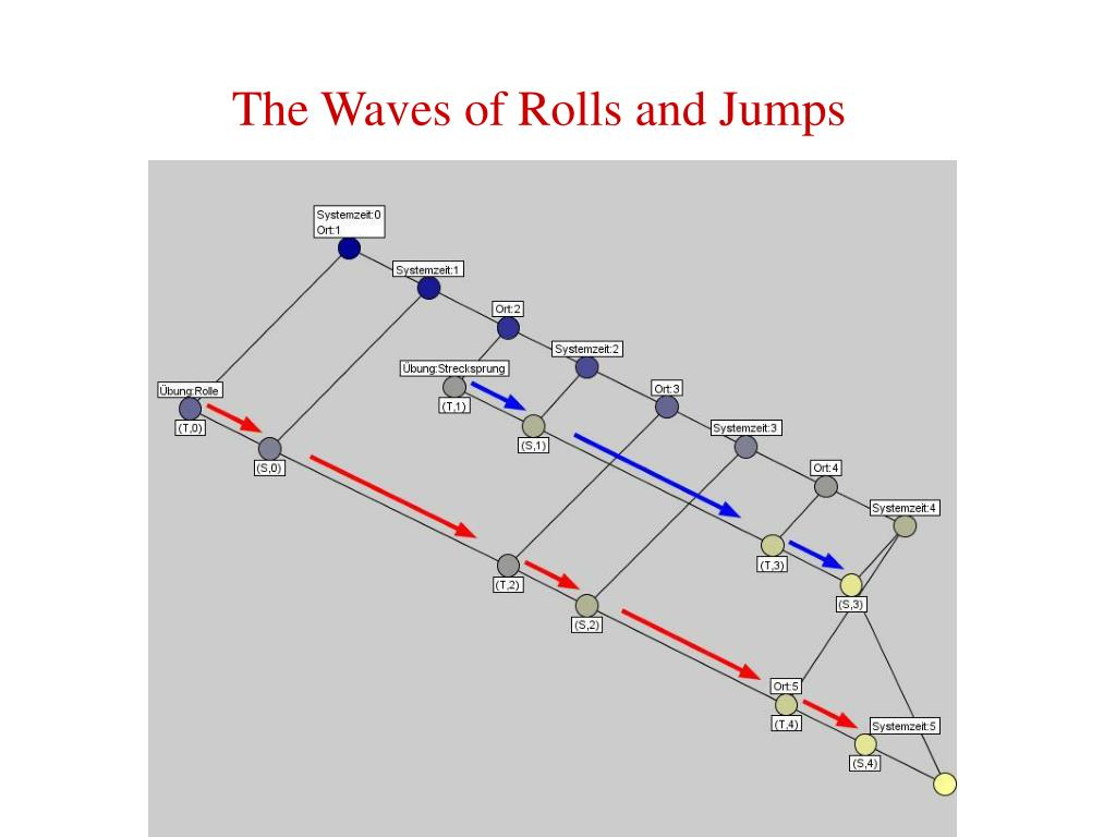 The Waves of Rolls and Jumps