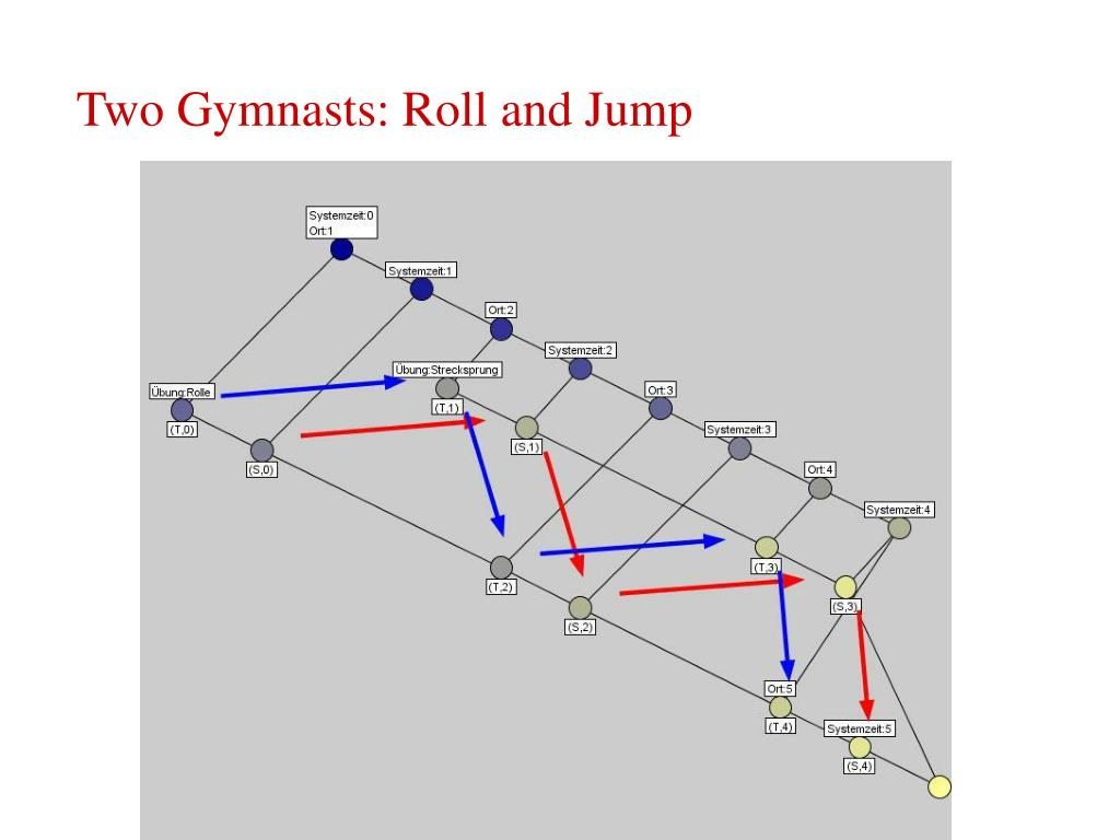 Two Gymnasts: Roll and Jump