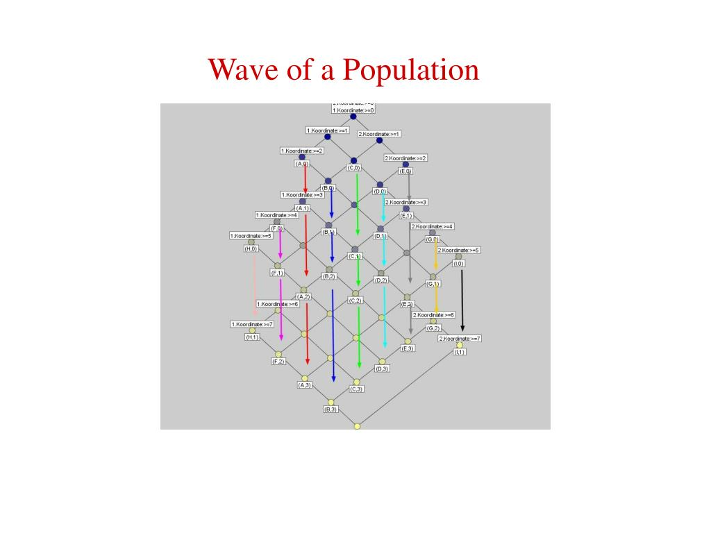 Wave of a Population