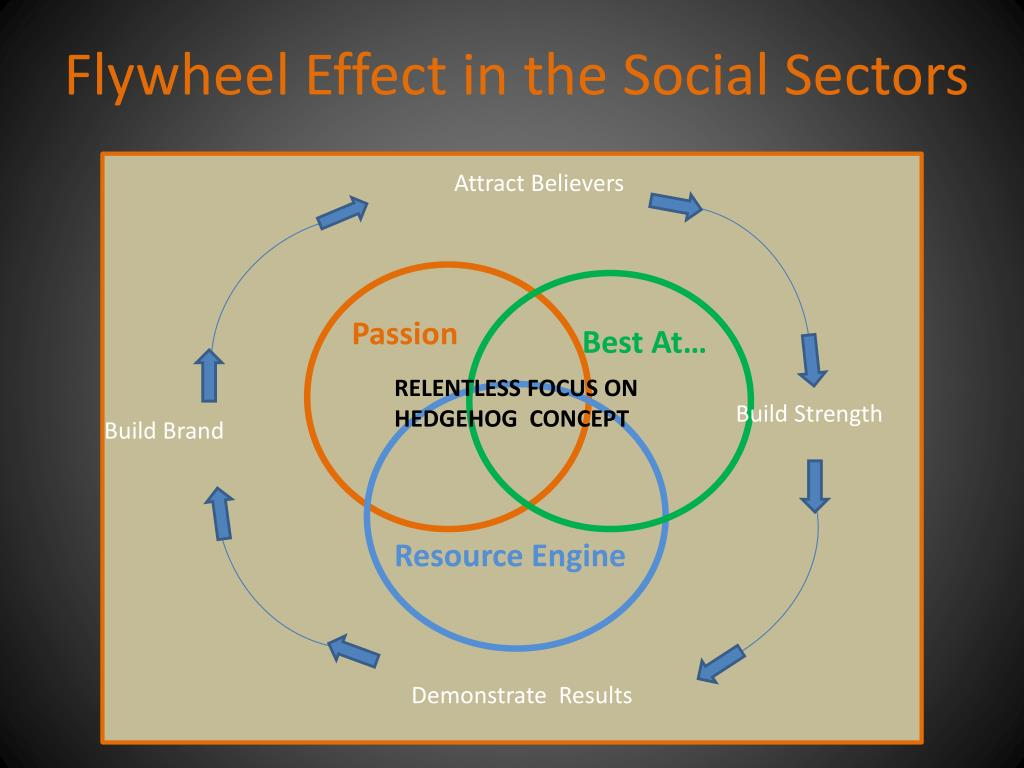 Flywheel Effect in the Social Sectors