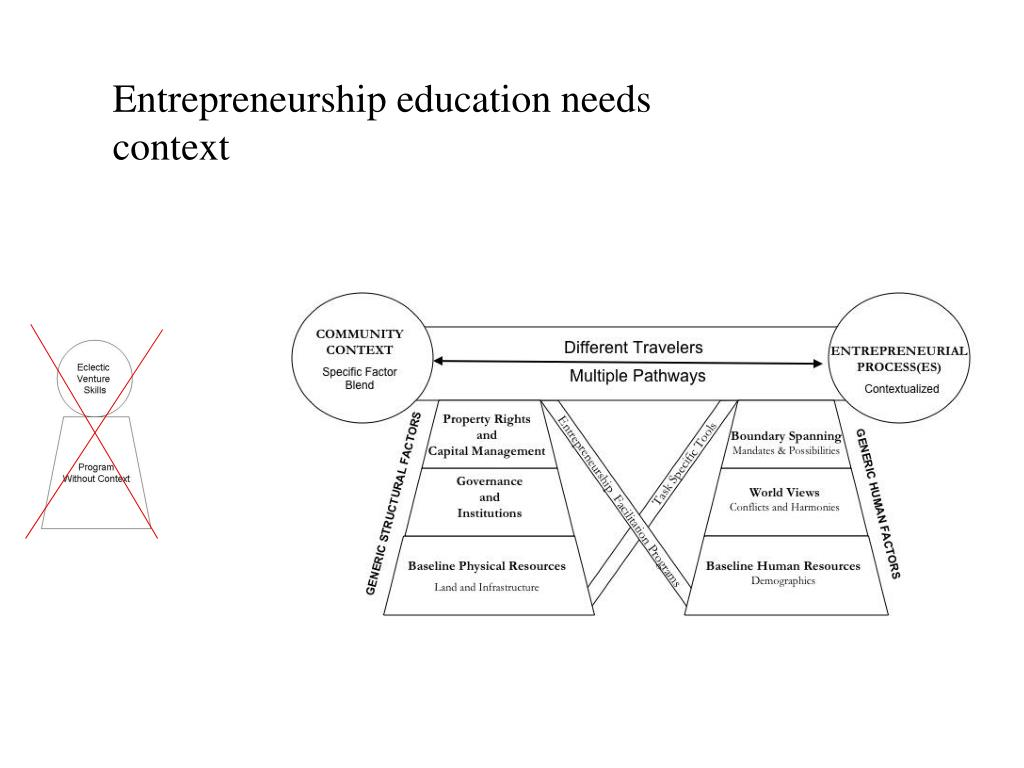 Entrepreneurship education needs context