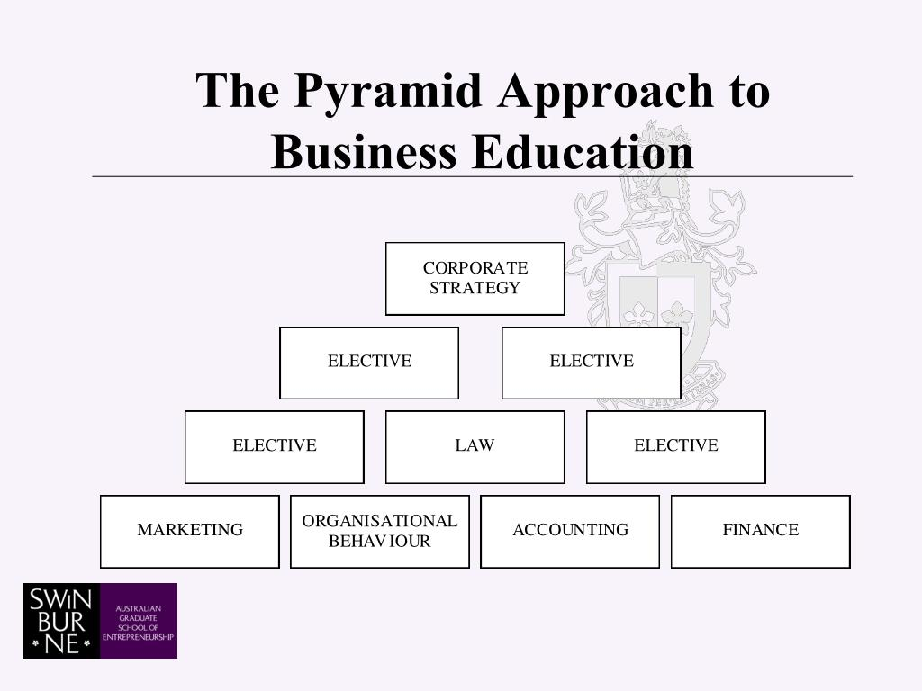 The Pyramid Approach to Business Education