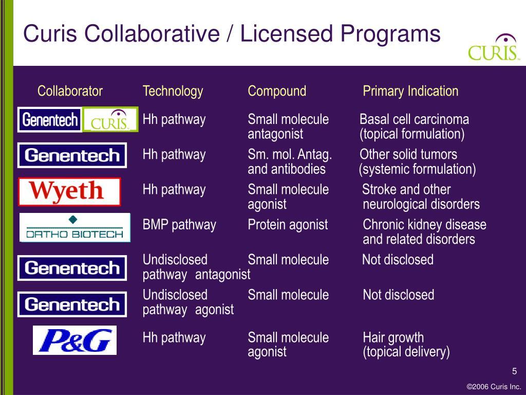 Curis Collaborative / Licensed Programs