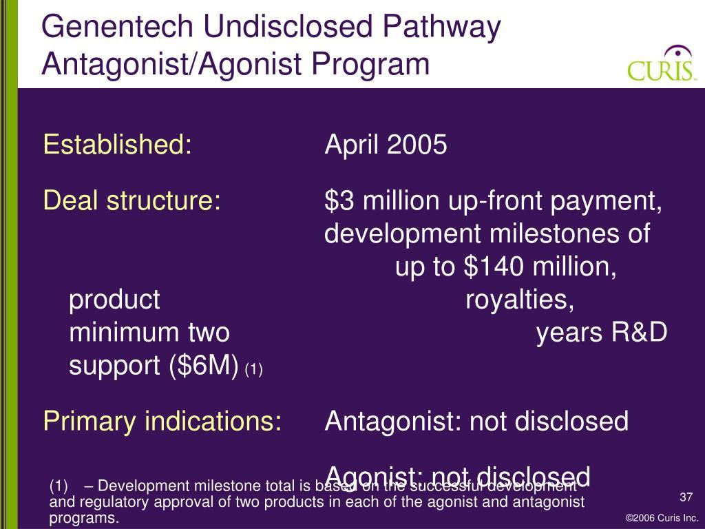 Genentech Undisclosed Pathway Antagonist/Agonist Program