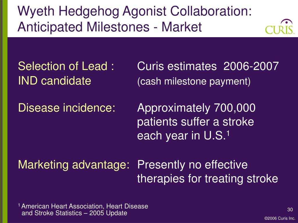 Wyeth Hedgehog Agonist Collaboration: Anticipated Milestones - Market