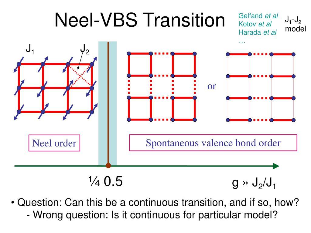 Neel-VBS Transition