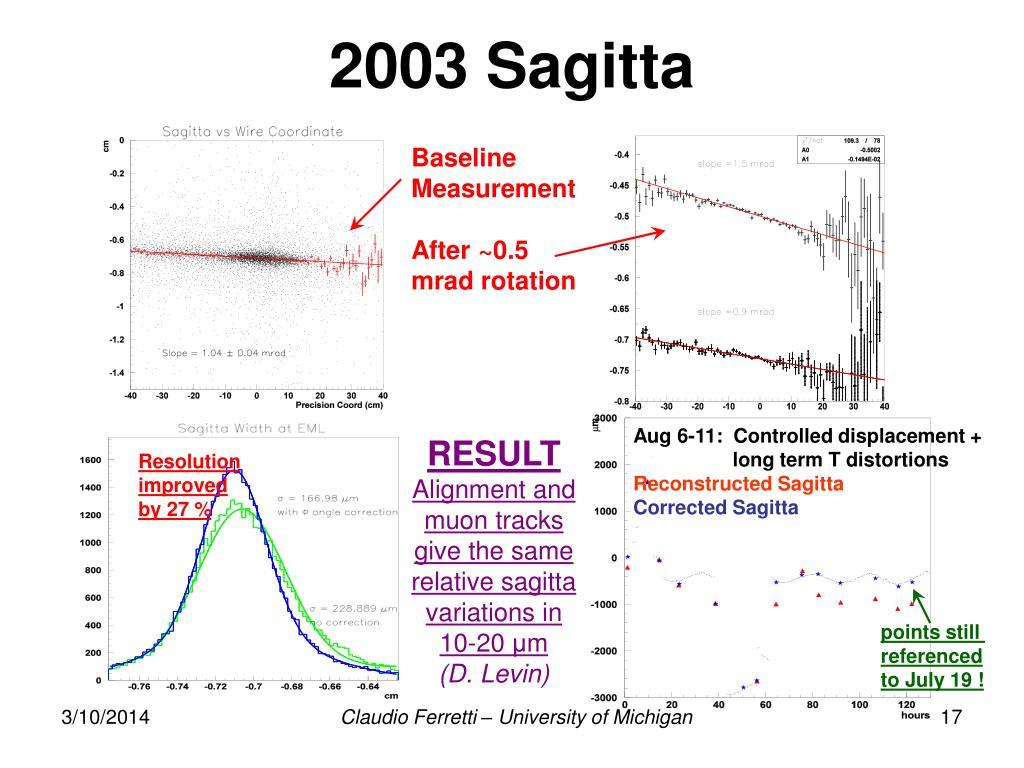 2003 Sagitta