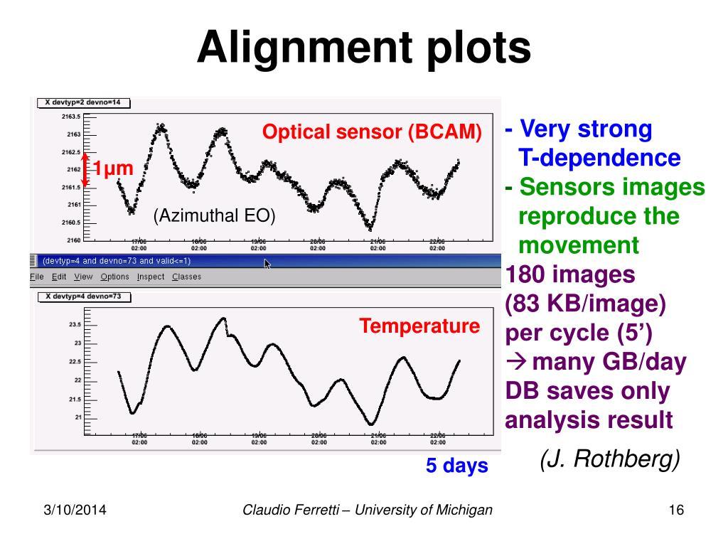 Alignment plots
