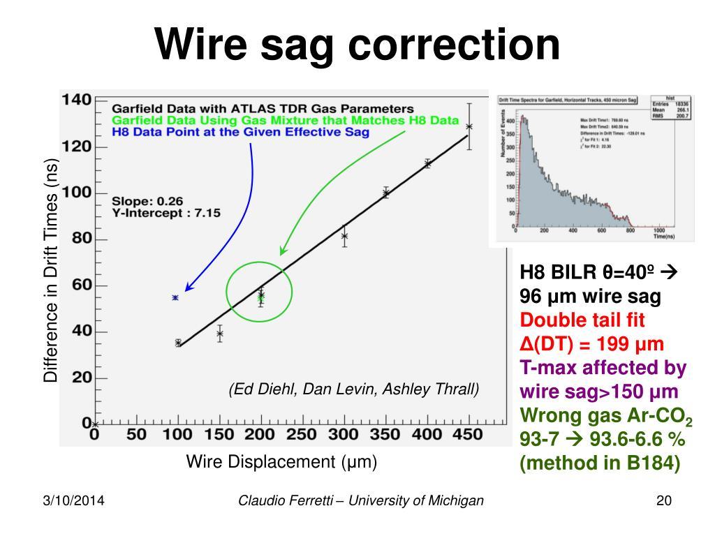 Wire sag correction