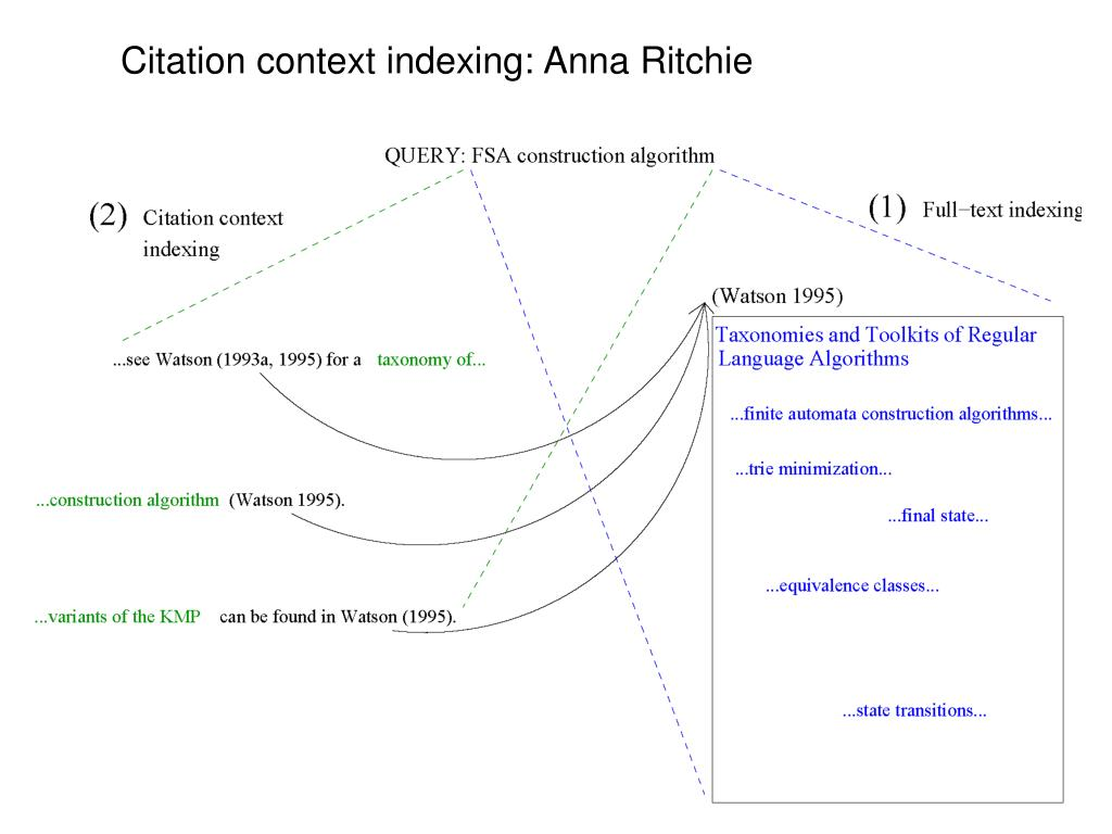 Citation context indexing: Anna Ritchie