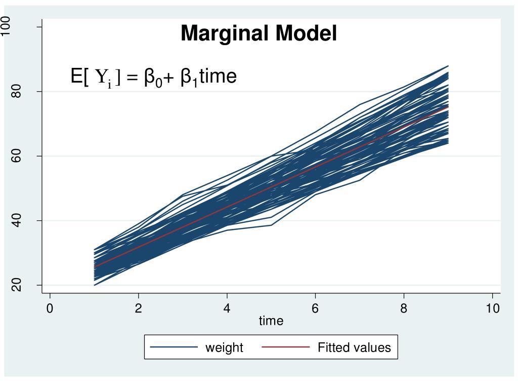 Marginal Model