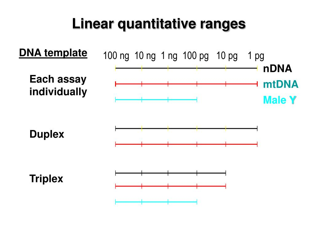 Linear quantitative ranges