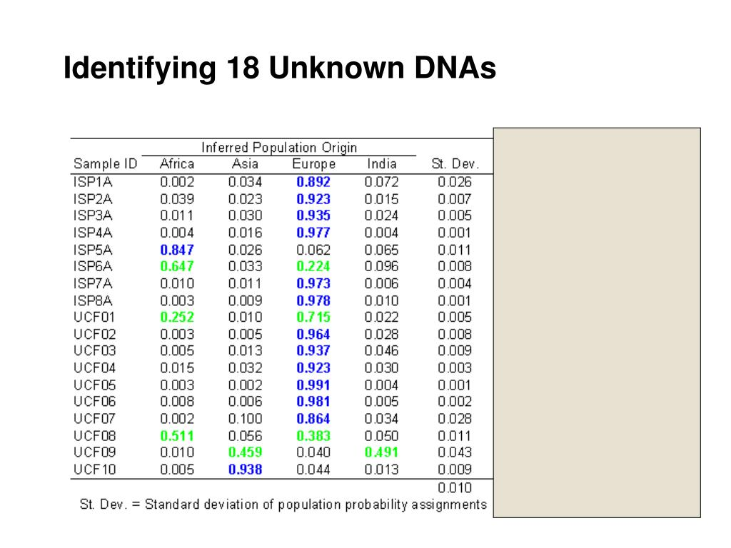 Identifying 18 Unknown DNAs