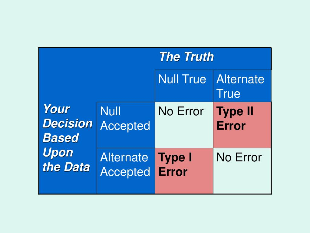 Your Decision Based Upon the Data
