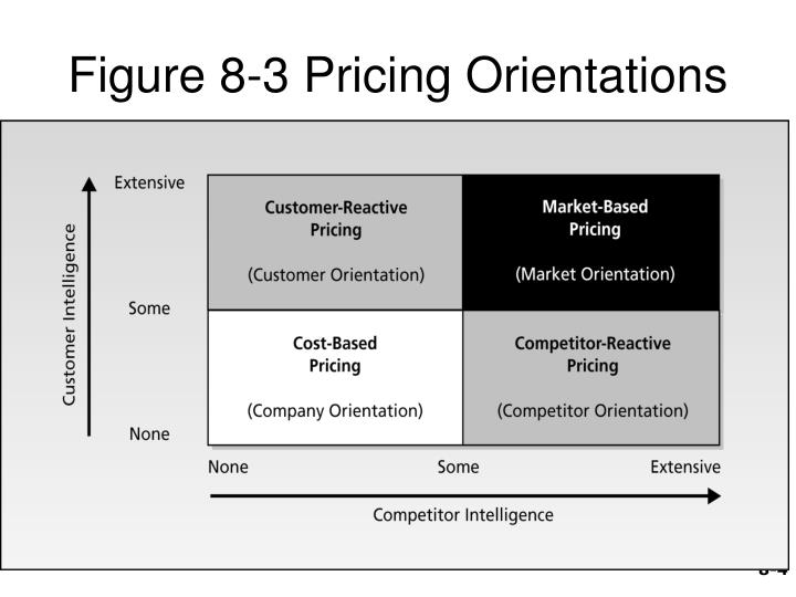 Figure 8-3 Pricing Orientations