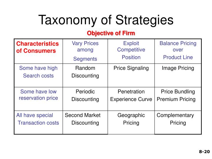 Taxonomy of Strategies