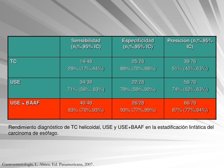Rendimiento diagnóstico de TC helicoidal, USE y USE+BAAF en la estadificación linfática del carcinoma de esófago.