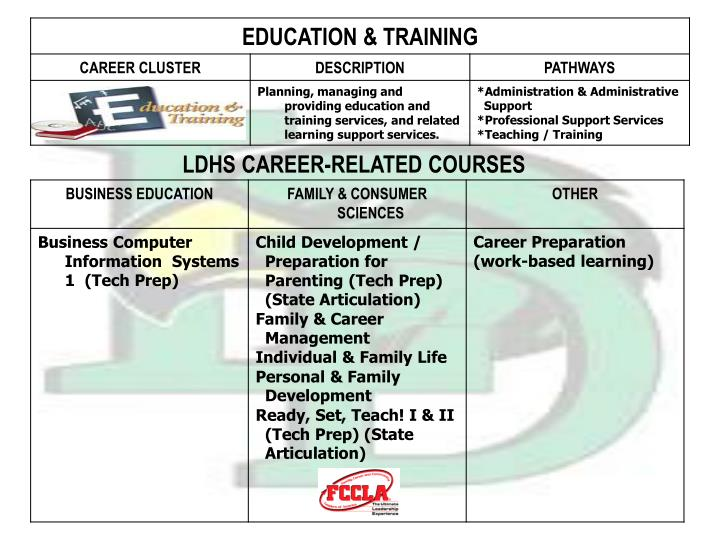 LDHS CAREER-RELATED COURSES