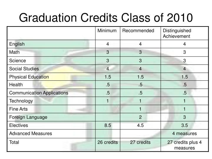 Graduation Credits Class of 2010