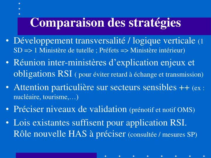 Comparaison des stratégies