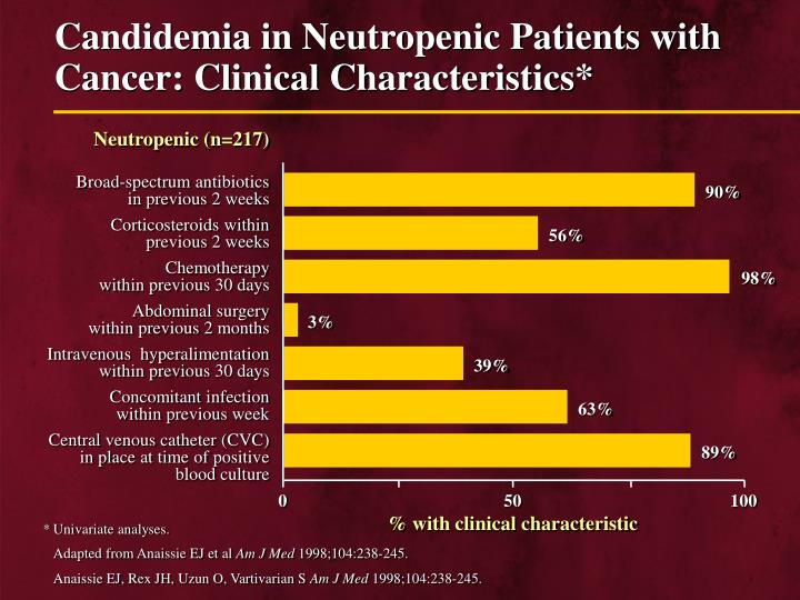 Candidemia in Neutropenic Patients with Cancer: Clinical Characteristics*