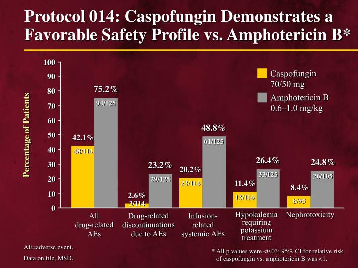 Protocol 014: Caspofungin Demonstrates a Favorable Safety Profile vs. Amphotericin B*
