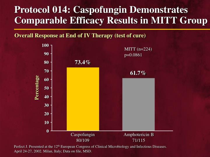 Protocol 014: Caspofungin Demonstrates Comparable Efficacy Results in MITT Group