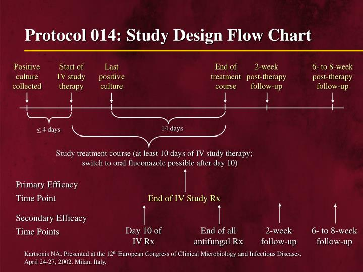 Protocol 014: Study Design Flow Chart