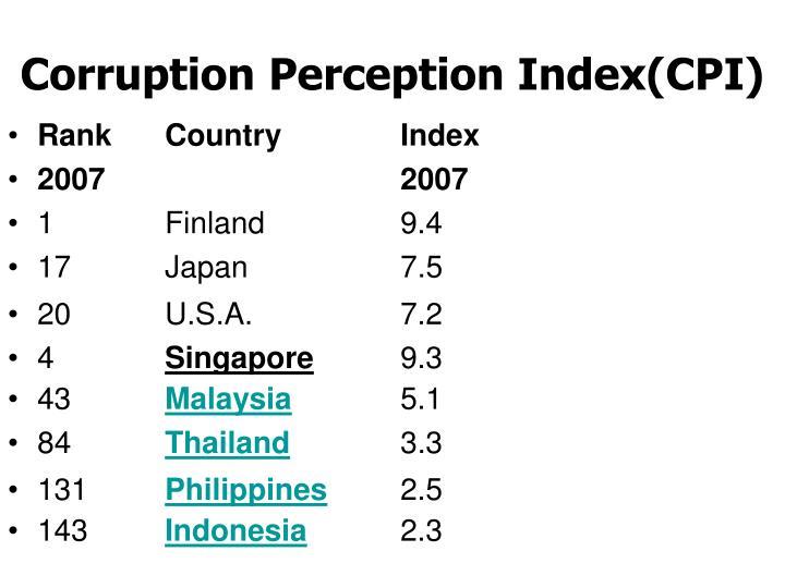 Corruption Perception Index(CPI)