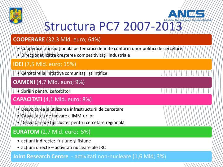 Structura PC7 2007-2013