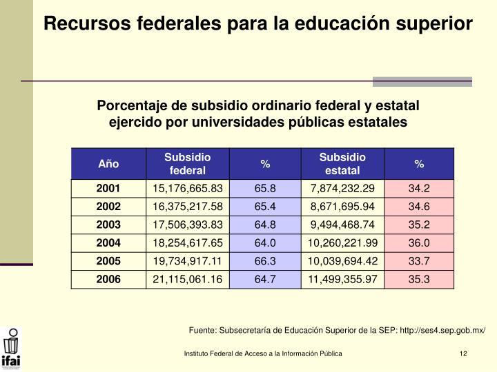 Recursos federales para la educación superior