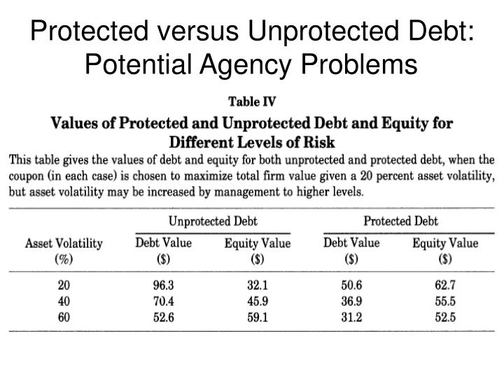 Protected versus Unprotected Debt: Potential Agency Problems
