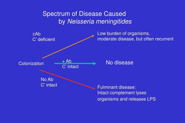 Spectrum of Disease Caused