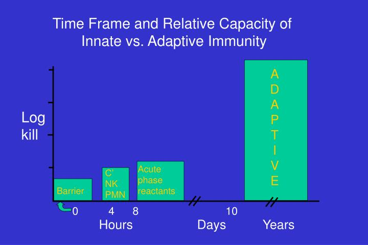 Time Frame and Relative Capacity of