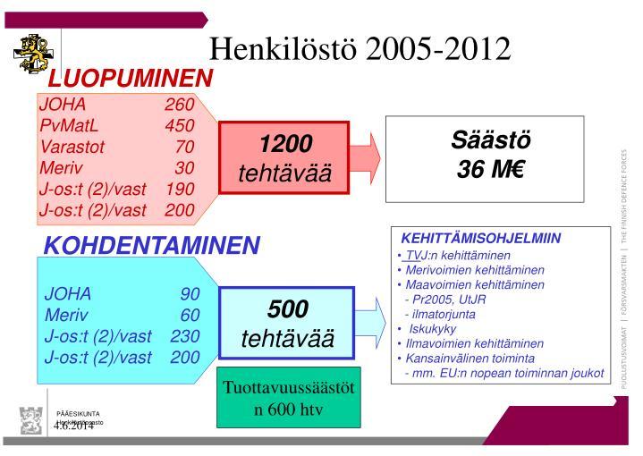 Henkilöstö 2005-2012