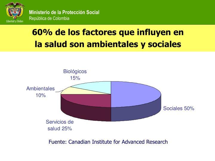 60% de los factores que influyen en