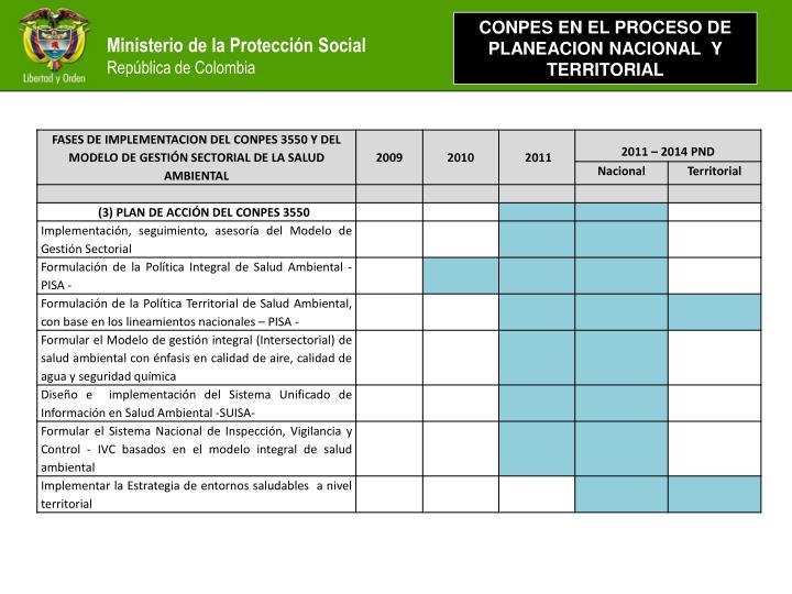 CONPES EN EL PROCESO DE PLANEACION NACIONAL  Y TERRITORIAL