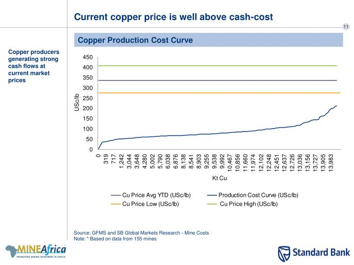 Current copper price is well above cash-cost