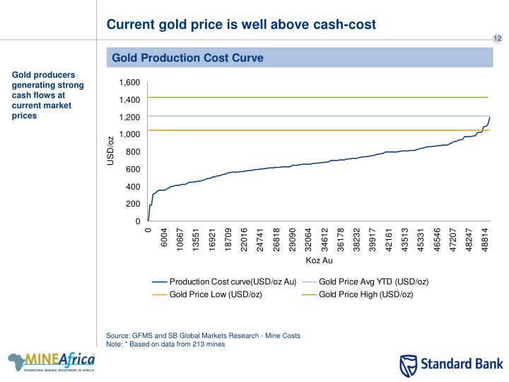 Current gold price is well above cash-cost
