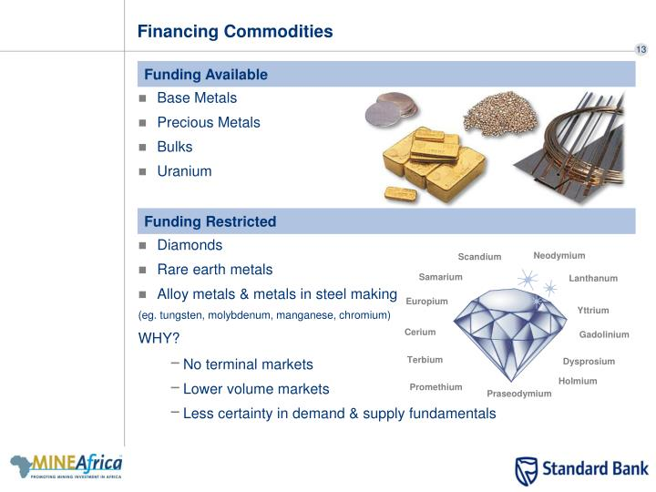 Financing Commodities