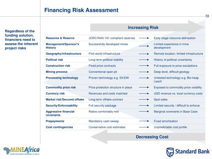 Financing Risk Assessment
