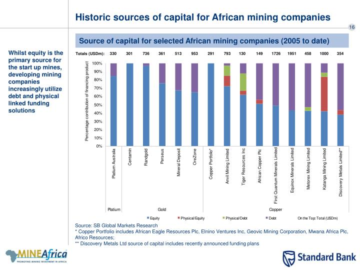 Historic sources of capital for African mining companies