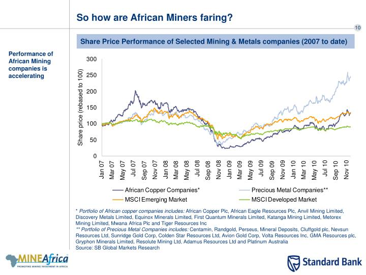 So how are African Miners faring?